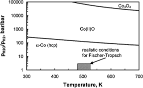 a review of advanced catalyst development for fischer tropsch 8 metallic cobalt bulk stability diagram and different cobalt oxide phases as function of temperature and ratio of water partial pressure to hydrogen
