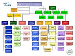 Linking Six Sigma And Lean To Organizational Strategy