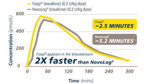 Insulin Time Action Chart Fiasp Onset Of Appearance Fiasp Insulin Aspart