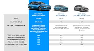 Subaru Model Comparison Chart Compare The 2017 Subaru Impreza 5 Door Hatch Near Hollywood Ca