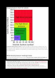 Blood Pressure Chart For Adults Blood Pressure Graph Chart Templates At