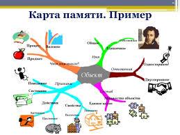 интеллект карты ppt Карта памяти