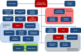 Disa Cio Org Chart Security Government Sales Insider Page 2