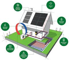 home heating solutions. Brilliant Home Green Square Have An Extensive Product Portfolio Including Domestic And  Commercial Biomass Boilers Pellet Stoves Solar Thermal Heating  In Home Heating Solutions