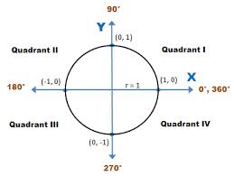 Circle Formula Chart Unit Circle Wyzant Resources