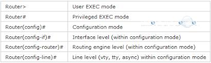 cisco command cheat sheet cisco command prompt guide complete