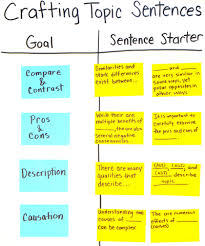 crafting topic sentences anchor chart sentence starters on 2 crafting topic sentences