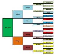 Circled 5 Generation Pedigree Chart 5 Generation Family
