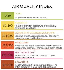 Air Index Chart Air Quality Greater Mercer Tma