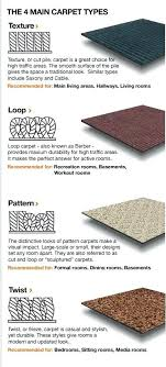 types of carpet stunning design types of carpet terrific different about  remodel modern house types carpet . types of carpet ...
