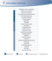 Personality Traits Examples In Resume Nice Positive Personality