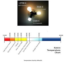 Light Bulb Color Chart Fluorescent Light Spectrum Vs Incandescent Spectrum 4 Best