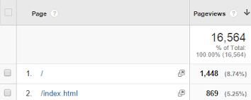 Google Analytics Goals: Default Page Setting | Loves Data