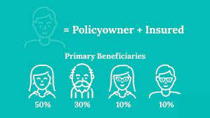 When a person dies who is the insured subject of a life insurance policy, the family members who are beneficiaries have the responsibility to contact the insurance company and make a claim for the payment of death benefits. Life Insurance Death Benefit How S The Insurance Death Benefit Paid