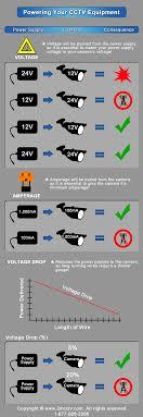 Voltage Amperage Guide For Your Cctv Cameras Get Cctv