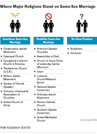 Lutheran And Catholic Differences Chart Where Christian Churches Other Religions Stand On Gay