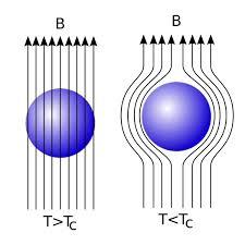 Resultado de imagen de superconductor efecto meissner