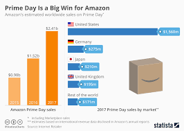Chart Prime Day Is A Big Win For Amazon Statista