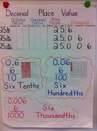 Decimal Place Value Anchor Chart I Used This Idea And