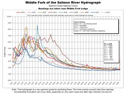 Middle Fork Salmon River Water Levels Conditions