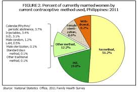 Contraceptive Use Among Filipino Women Based From The