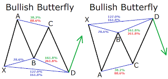 Harmonic Patterns Simple A Guide To Harmonic Trading Patterns In The Currency Market Forex