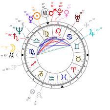Astrology And Natal Chart Of Iyanla Vanzant Born On 1953 09 13