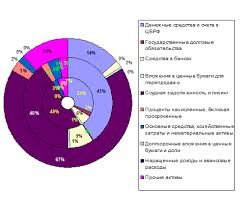 Курсовая работа Анализ и оценка кредитной работы в ОАО Банке  Рисунок 2 Динамика изменения структуры активов ОАО Банка ВТБ24 за 2007 2009 год