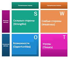 Стратегический менеджмент и управление Интервью Промразвитие swot анализ