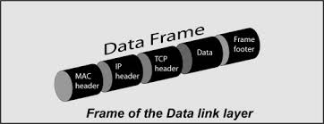Data Link Layer Data Link Layer An Overview Sciencedirect Topics