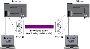 how do you implement modbus communication s7 200 id fig 01