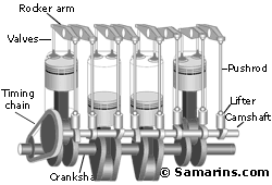 engine what is difference between dohc and sohc motor vehicle sohc