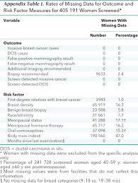 false positive and false negative digital mammography screening  false positive and false negative digital mammography screening results of internal medicine american college of physicians