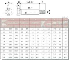 Cap Head Screw Chart Socket Head Bolts Dimensions Smoothcotism Co