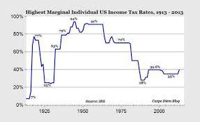 History Marginal Income Tax Chart History Marginal Income