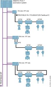 foundation fieldbus new standards in process control siemens foundation fieldbus junction box wiring diagram at Foundation Fieldbus Wiring Diagram