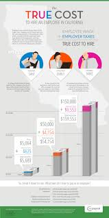 the true cost to hire an employee in california infographic ca true cost to hire employee