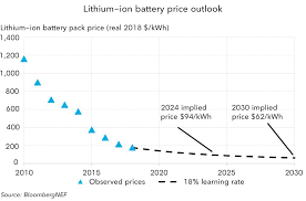 Lithium Price Chart 10 Years A Behind The Scenes Take On Lithium Ion Battery Prices