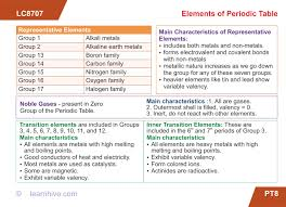 Variable Valency Chart Learnhive Icse Grade 9 Chemistry Periodic Table Lessons