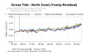 Ballina Tide Chart Mhl Nsw Ocean Tide Data Collection Program