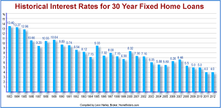 Mortgage Rates Archives Buy Austin Metro
