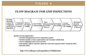 Fda Update The Fdas New Drug Approval Process