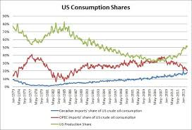 Us Oil Consumption And Imports Charts And Infographics