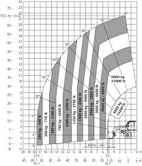 Manitou Oil Chart Manitou Mrt 2470 Privilege Plus Rotating Telehandlers
