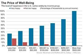 Wealth Chart 100 Years Wealth And Happiness Chart 500 000 A Year Does The Trick