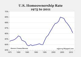 Homeownership Rate Chart Chart Of The Day Us Homeownership Rate 1975 2011 All Star