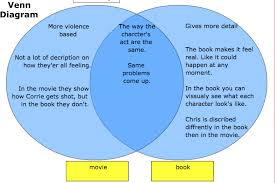 Book Vs Movie Venn Diagram Contact Tomorrow When The War Began