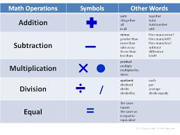Math Operations Chart Math Operations Chart Math Vocabulary Math Word Problems
