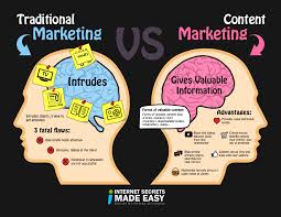 Content Marketing What Is Content Marketing The Past Present And Future Of Marketing