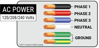 In the united states, for low voltage motors (below 600v), you can expect either 230v or 460v. Electrical Wiring Wire Color Codes Creative Safety Supply